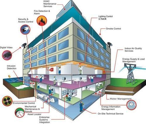 Motion Detector Building Management Solution Wholesaler