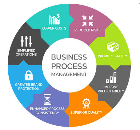 Master thesis business process management
