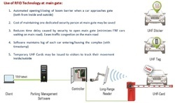RFID Based Entrance Automation System