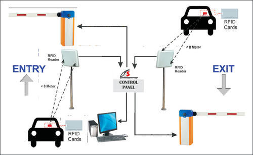 Rfid Vehicle Rfid Boom Barrier Vehicle Access Service