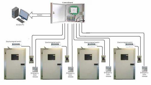 Pharmaceutical Manufacturing Door Interlocking System