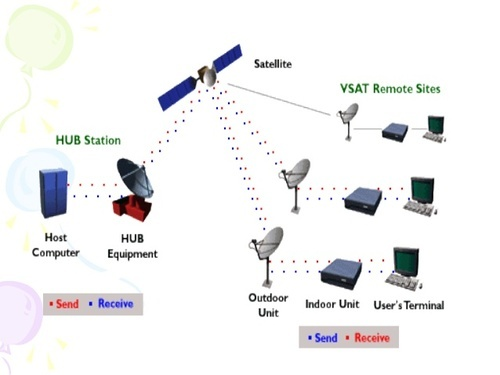 Vsat Network Service Provider From Ghaziabad