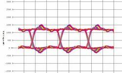 PCB Signal Integrity Analysis