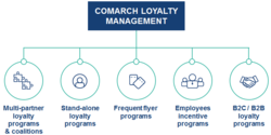 Loyalty Program Management Software
