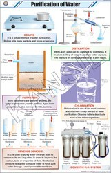 Purification Of Water For General Chart