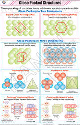 Close Packed Structures For Chemistry Chart