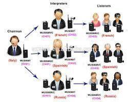 Multilingual Translation Interpretation