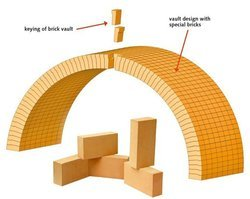 Direct Bonded Basic Brick