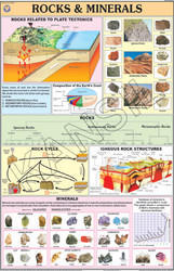 Rocks & Minerals For Physical Geography Chart