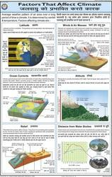 Factors that Affect Climate For Small Geography Chart