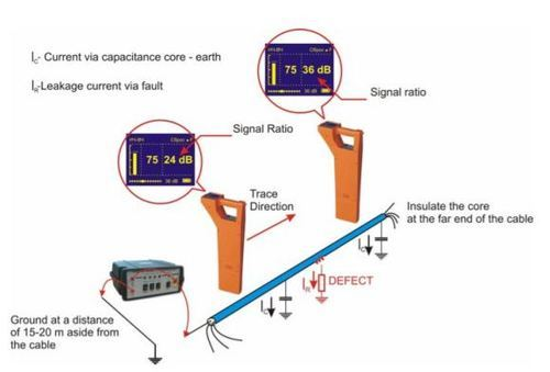 Cable Route Locator : Underground wire break locator diagram wiring