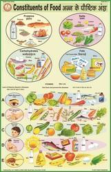 Constituents Of Food For Health & Hygiene Chart