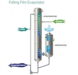 Falling Film Evaporators