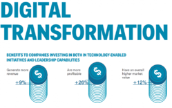 Digital Transformation And IOT Service