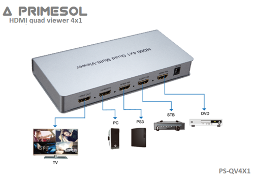 HDMI Quad Viewer 4x1 Primesol PS-QV4X1