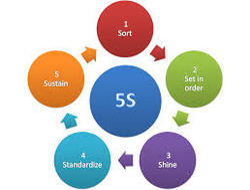 5 S Trainings