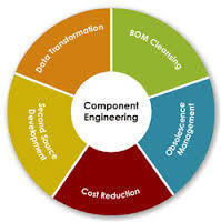 Component Engineering Services