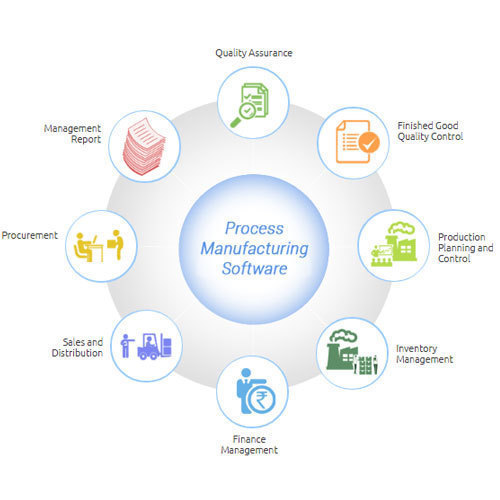 Manufacturing Software in Pune, Maharashtra   Get Latest