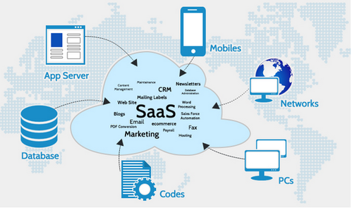 Cloud Solutions Software As A Service Saas Service
