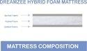 Dreamzee Hybrid Foam Mattress