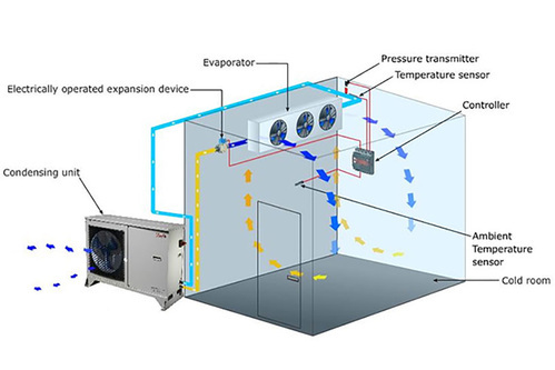 cold storage condensing units and evaporators maintenance 500x500 cold storage maintenance and services cold storage condensing