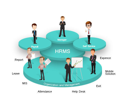 human resource management system The top 10 free and open source hr like freehr and zoho people work to create human resource actually all the hr and payroll management system.