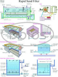 Sanitation Water Treatment Charts