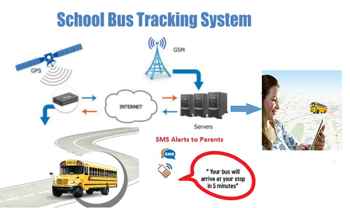 Gps Tracker For School Bus School Bus Tracking System