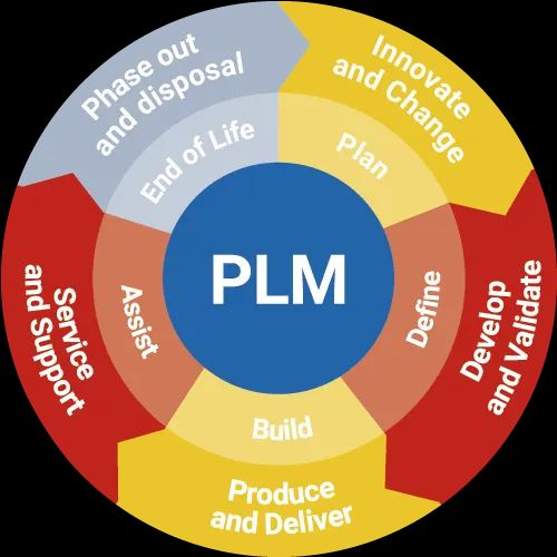 PLM Software at Best Price in India