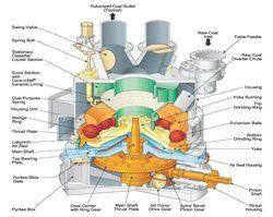Pulverizer Machines
