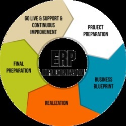 Erp implementation services erp software packages wholesale trader erp implementation services malvernweather Choice Image