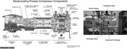 Reciprocating Compressor Cylinder Boring Service