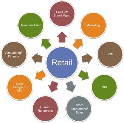 software retail management software wholesale trader from kolkata