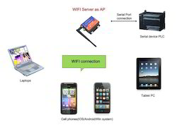 Serial To WIFI Converter