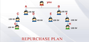 Repurchase MLM Software