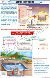 Water Harvesting For General Chart
