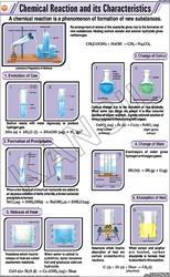 Chemical Reaction & Its Charateristics  For Chemistry Chart