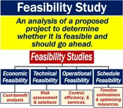 Online Commercial Project Feasibility Studies