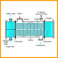 Phase Change Heat Exchangers