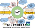 Industrial Iot Energy Management & Benchmarking Platform
