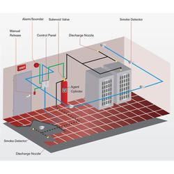 FM 200 Fire  Suppression Systems