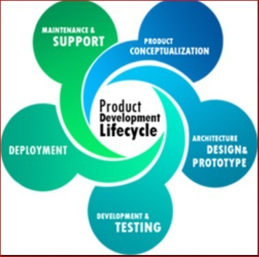 Product development lifecycle services in shahunagar beed for Product design services