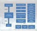 Operations Management Software