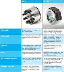 Super Bolt Nut