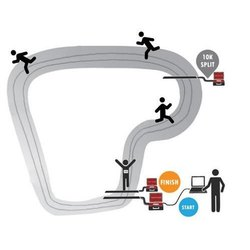 RFID RACE TIMING SYSTEM UHF, Fixed-Frequency Emission Mode, Ssd Storage And On Cloud