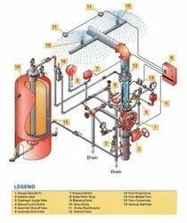 Fire Protection System Design Services