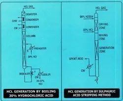 Dry HCL Gas Generator