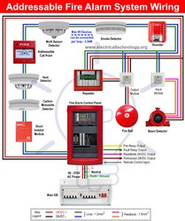 Addressable Fire Alarm System-Reparing, Maintenance And AMC Service