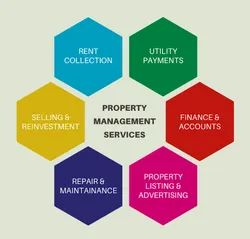 Property Facilities Management Service