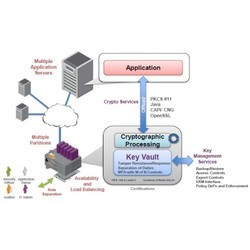 Hardware Security Module Services